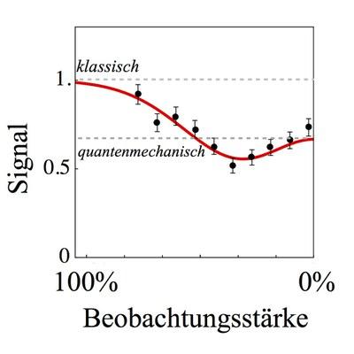 Grafik Quanten